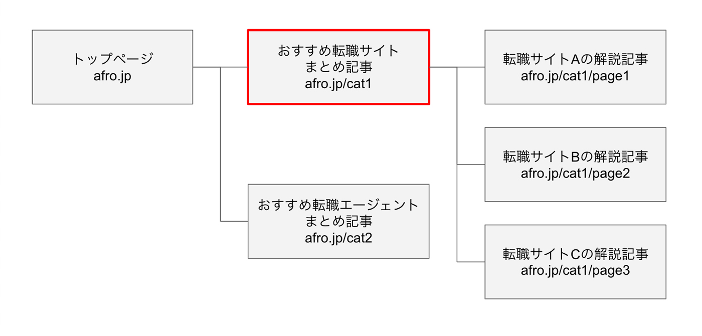 SEO,サイト構造,良い例